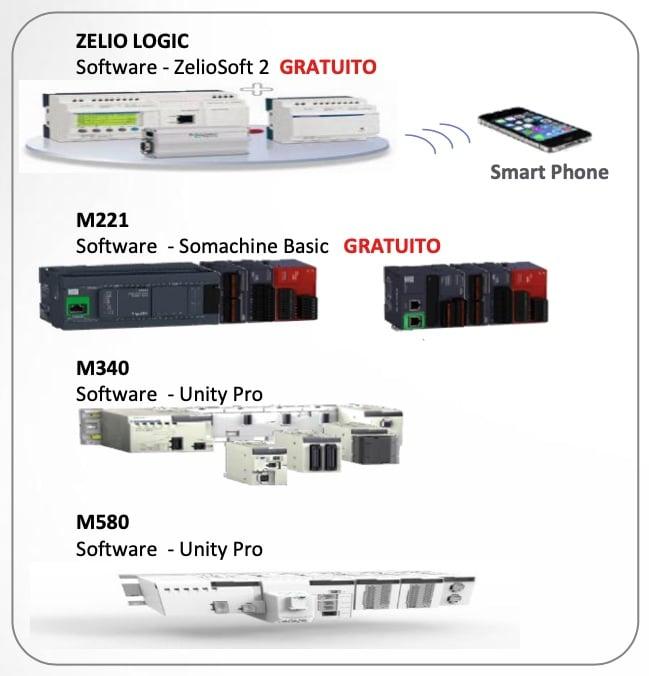 controladores PLCS