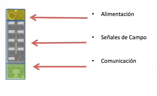 partes de un equipo multiprotocolo